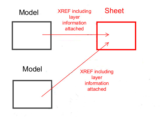 Nested XREFs and layer states - Adam Kimber